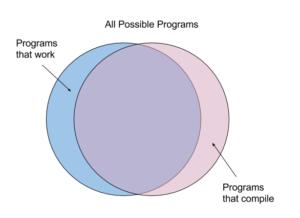 haskell_venn_diagram